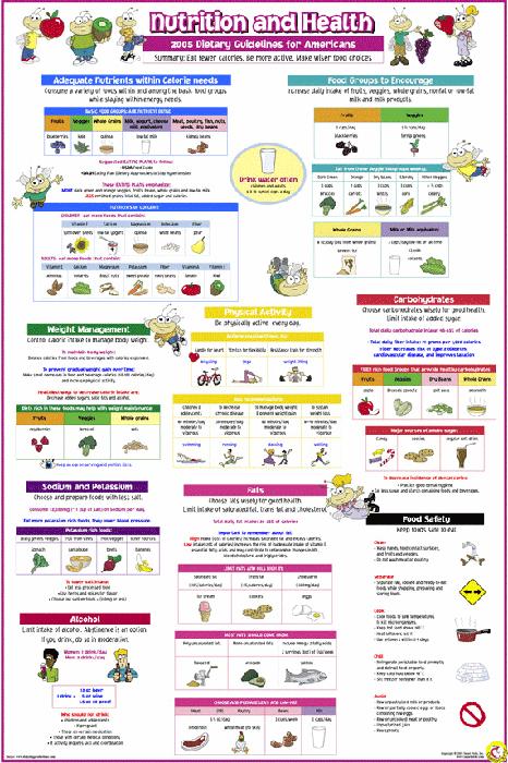 NutritionPoster